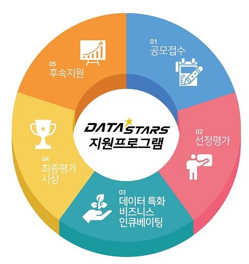 Best of Best! 지원금 혜택으로는 총 12개 팀을 대상으로 팀당 최대 3천만원 개발비를 일괄지급하며, 최종평가를 통해 우수기업을 시상합니다.(총 9천만원) 데이터 특화 지원으로는 데이터 유통 플랫폼(www.datastore.or.kr)을 통한 데이터 공급을 지원하며 보유한 데이터 가치창출 구현을 위한 데이터 분석 마케팅, 데이터 밸류 디자인 등 현장방문 컨설팅을 지원합니다. 멘토링 교육 지원으로는 VC 성공벤처인 전담 멘토링, 데이터 활용, 조직관리, 법률, 회계교육 등 산업 및 주제별 VC 네트워킹을 지원합니다. 후속지원으로는 참가자 커뮤니티 D-Club 운영, 홍보 IR, 콜라보 마케팅, 고성능 컴퓨팅 등 인프라, 리쿠르팅 등을 지원합니다.